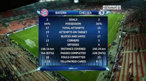 إحصائيات مباراة بايرن ميونخ وتشيلسي