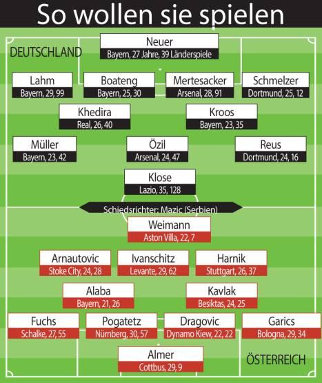 التشكيلة المتوقعة لمواجهة النمسا