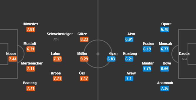 تشكيلة المانيا