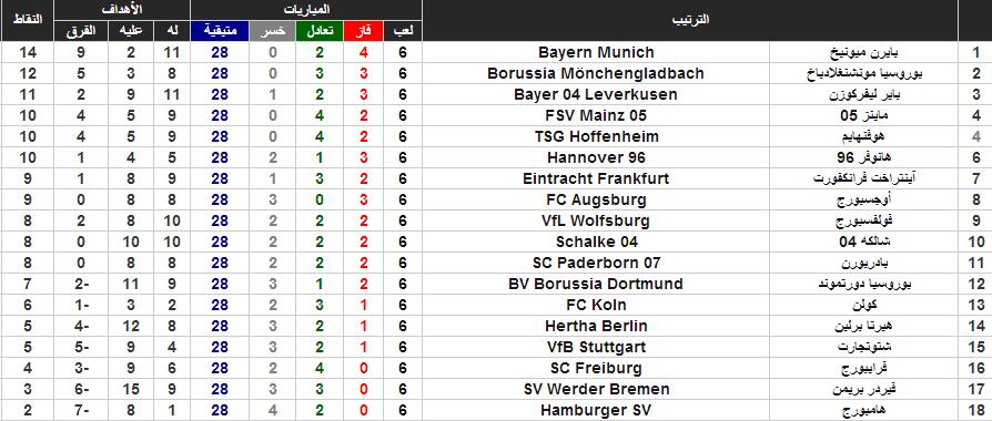 جدول ترتيب البوندسليغا بعد نهاية المرحلة السادسة من الدوري الألماني