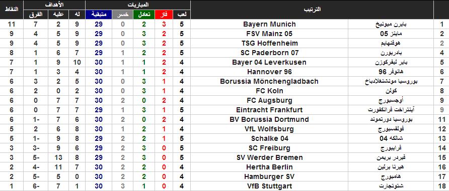 جدول ترتيب البوندسليغا بعد نهاية اليوم الأول من منافسات الجولة الـ5