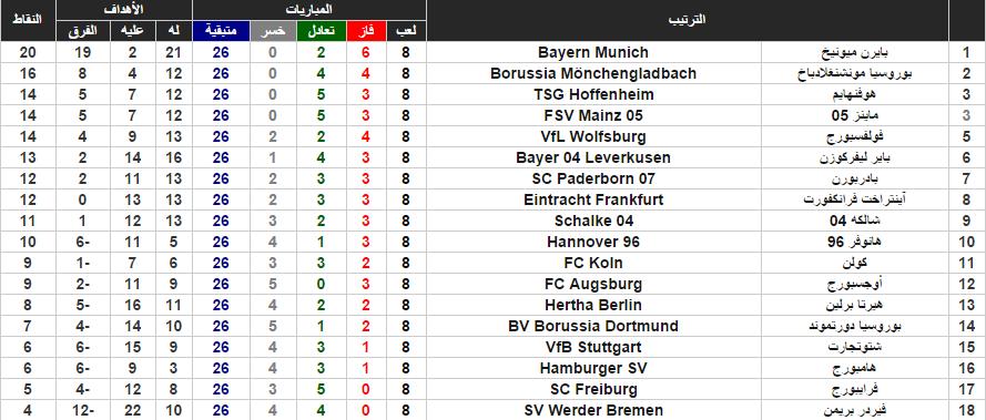ترتيب الدوري الألماني بنهاية الجولة الثامنة