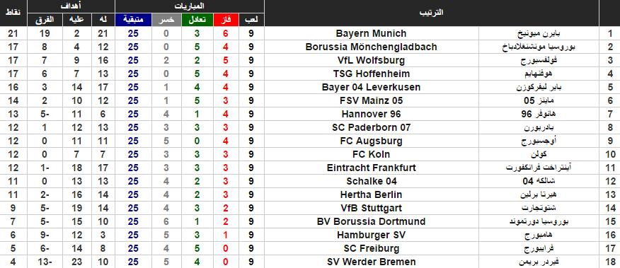 جدول ترتيب البوندسليغا بنهاية الجولة الـ9