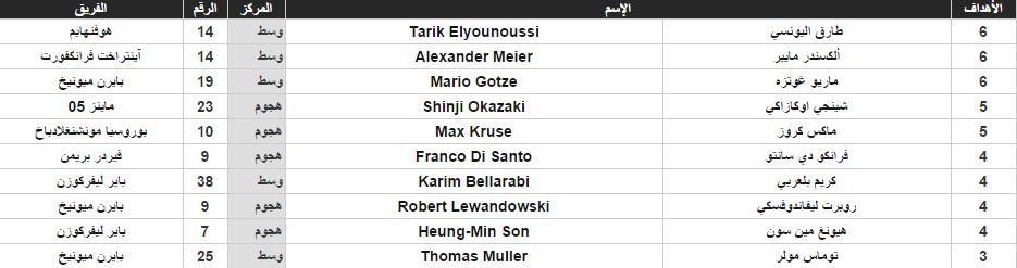 جدول الهدافين بنهاية الجولة الـ9