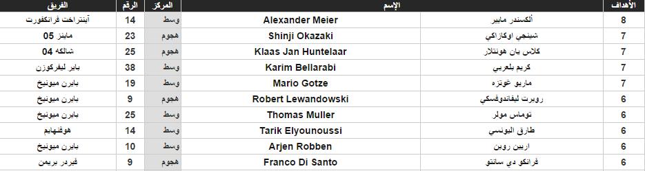جدول ترتيب الهدافين بصدارة ألكسندر ماير