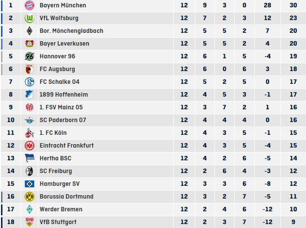 جدول ترتيب البوندسليغا بغد نهاية الجولة الـ12