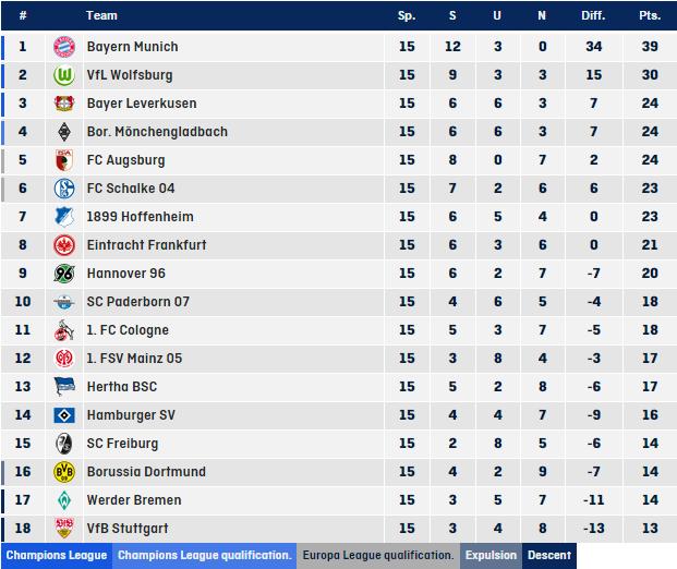 جدول ترتيب البوندسليغا بعد نهاية الجولة الـ15