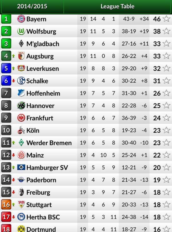 ترتيب أندية الدوري الألماني بعد الجولة الـ19