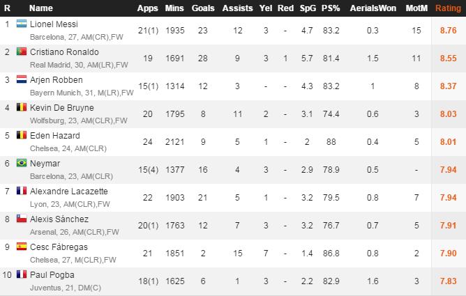 تقييم اللاعبين.. أفضل 10 لاعبين في أوروبا