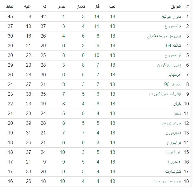 جدول ترتيب الدوري الألماني (البوندسليغا) بنهاية الجولة 18