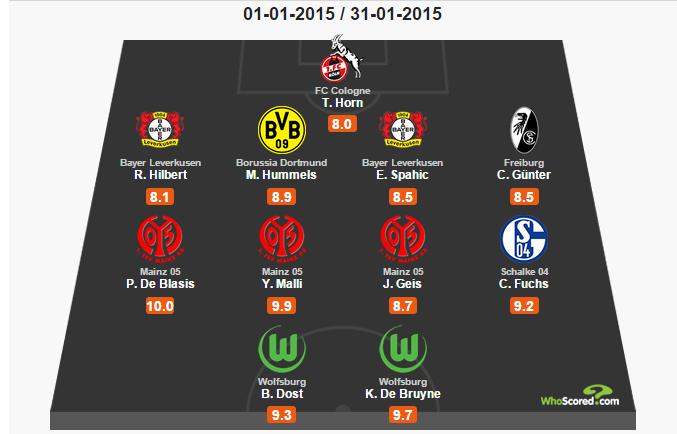 فريق شهر يناير (1) في الدوري الألماني (البوندسليغا)