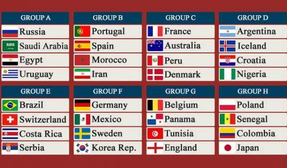 نتائج قرعة كأس العالم 2018